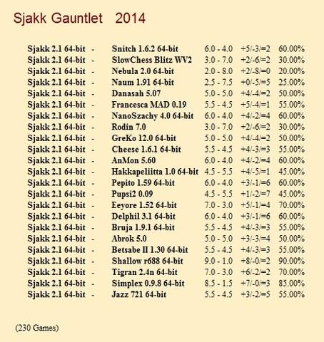Sjakk 2.1 64-bit Gauntlet for CCRL 40/40 Sjakk_2_1_64_bit_Gauntlet