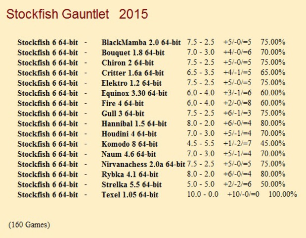 Stockfish 6 64-bit Gauntlet for CCRL 40/40 Stockfish_6_64_bit_Gauntlet_1_160