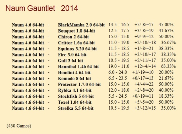 Naum 4.6 64-bit Gauntlet for CCRL 40/40 Naum_4_6_64_bit_Gauntlet