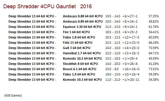 Deep Shredder 13 64-bit 4CPU Gauntlet for CCRL 40/40 Deep_Shredder_13_64_bit_4_CPU_Gauntlet