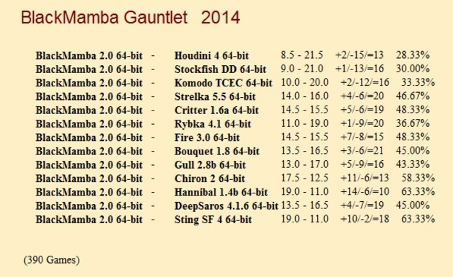 BlackMamba 2.0 64-bit Gauntlet for CCRL 40/40 Black_Mamba_2_0_64_bit_Gauntlet