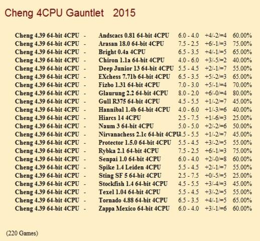 Cheng 4.39 64-bit 4CPU Gauntlet for CCRL 40/40 Cheng_4_39_64_bit_4_CPU_Gauntlet