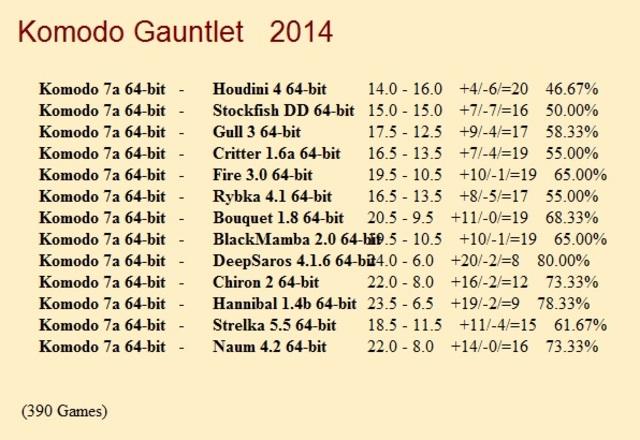 Komodo 7a 64-bit 1CPU Gauntlet for CCRL 40/40 Komodo_7a_64_bit_Gauntlet