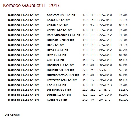 Komodo 11.2 64-bit Gauntlet for CCRL 40/40 Komodo_11.2_64-bit_Gauntlet