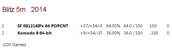 Stockfish 030115IP SF_081214_IPx_v_K8