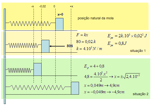 Força Elástica e a Lei de Hooke (Sistemas Massa-Mola) Trokq