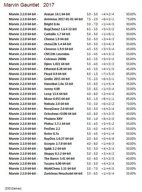 Marvin 2.2.0 64-bit Gauntlet for CCRL 40/40 Marvin_2.2.0_64-bit_Gauntlet