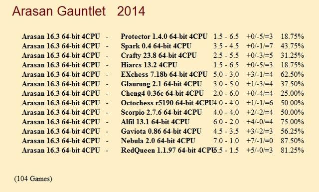 Arasan 16.3 64-bit 4CPU Gauntlet for CCRL 40/40 Arasan_16_3_64_bit_4_CPU_Gauntlet