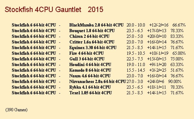 Stockfish 6 64-bit 4CPU Gauntlet for CCRL 40/40 Stockfish_6_64_bit_4_CPU_Gauntlet_1_390