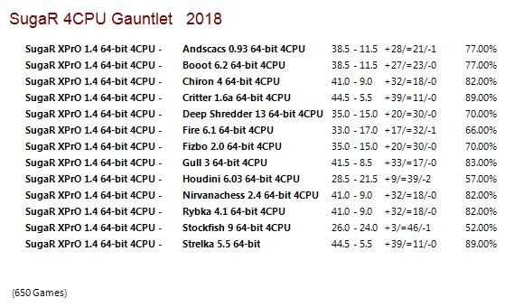 SugaR XPrO 1.4 64-bit 4CPU Gauntlet for CCRL 40/40 Suga_R_XPr_O_1.4_64-bit_4_CPU_Gauntlet