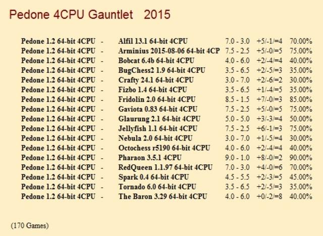 Pedone 1.2 64-bit 4CPU Gauntlet for CCRL 40/40 Pedone_1_2_64_bit_4_CPU_Gauntlet