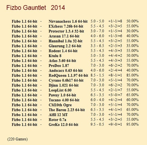 Fizbo 1.1 64-bit Gauntlet for CCRL 40/40 Fizbo_1_1_64_bit_Gauntlet