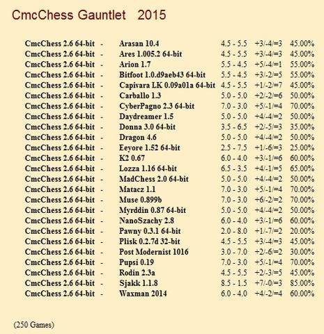 CmcChess 2.6 64-bit Gauntlet for CCRL 40/40 Cmc_Chess_2_6_64_bit_Gauntlet