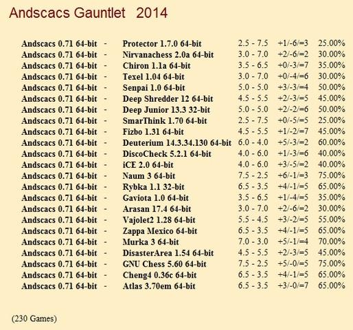 Andscacs 0.71 64-bit Gauntlet for CCRL 40/40 Andscacs_0_71_64_bit_Gauntlet