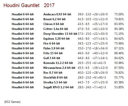 Houdini 6 64-bit Gauntlet for CCRL 40/40 Houdini_6_64-bit_Gauntlet