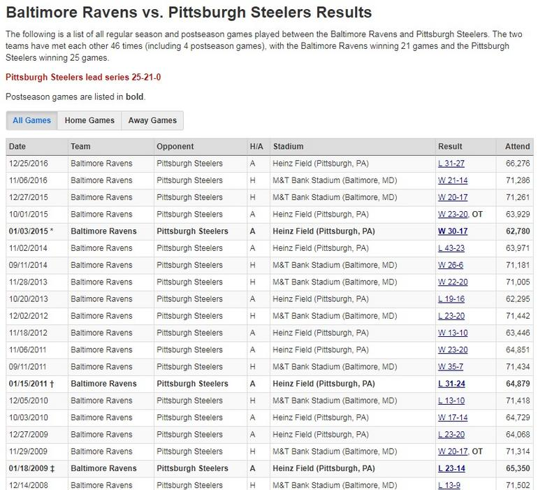 Baltimore_Ravens_vs._Pittsburgh_Steelers