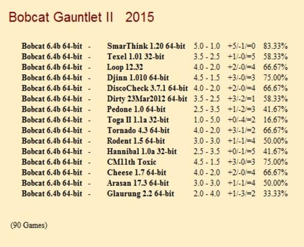 Bobcat 6.4b 64-bit Gauntlets for CCRL 40/40 Bobcat_6_4b_64_bit_Gauntlet_II