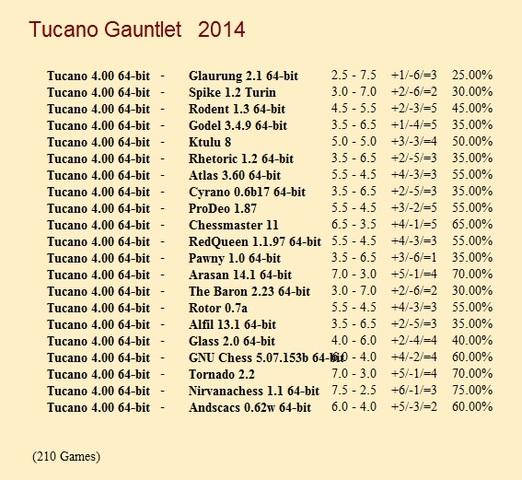 Tucano 4.00 64-bit gauntlet for CCRL 40/40 Tucano_4_00_64_bit_Gauntlet