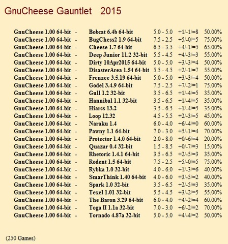 GnuCheese 1.00 64-bit Gauntlet for CCRL 40/40 Gnu_Cheese_1_00_64_bit_Gauntlet