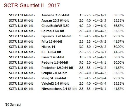 SCTR 1.1f 64-bit Gauntlets for CCRL 40/40 SCTR_1.1f_64-bit_Gauntlet_II