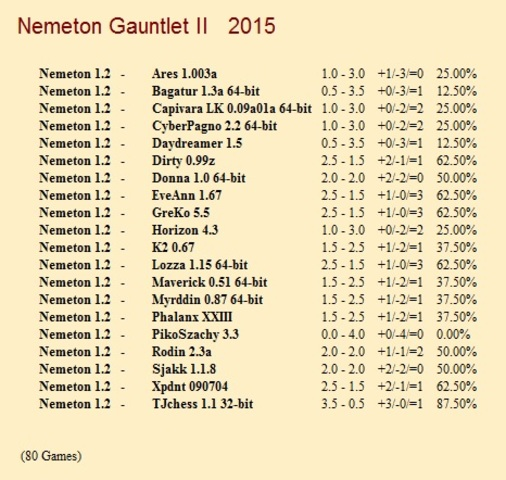 Nemeton 1.2 Gauntlets for CCRL 40/40 Nemeton_1_2_Gauntlet_II