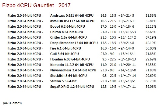 Fizbo 2 64-bit 4CPU Gauntlet for CCRL 40/40 Fizbo_2_64-bit_4_CPU_Gauntlet
