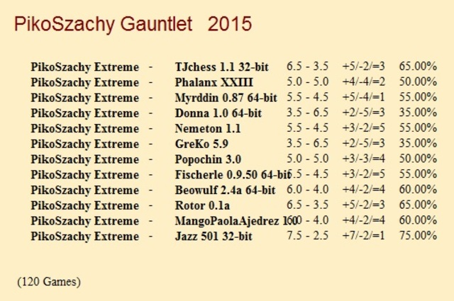 PikoSzachy Extreme Gauntlet for CCRL 40/40 Piko_Szachy_Extreme_Gauntlet