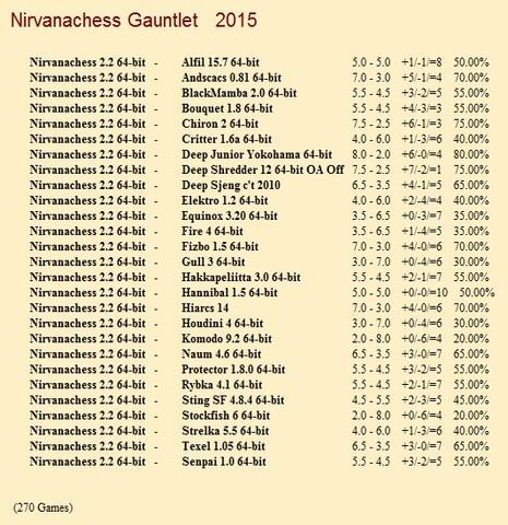 Nirvanachess 2.2 64-bit Gauntlet for CCRL 40/40 Nirvanachess_2_2_64_bit_Gauntlet
