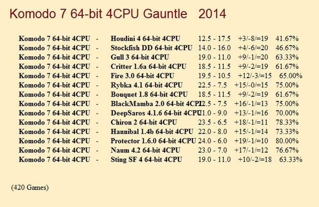 Komodo 7 64-bit 4CPU Gauntlet for CCRL 40/40 Komodo_7a_64_bit_4_CPU_Gauntlet