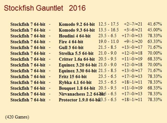 Stockfish 7 64-bit Gauntlet for CCRL 40/40 Stockfish_7_64_bit_Gauntlet_Update_5