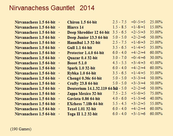 Nirvanachess 1.5 64-bit Gauntlet for CCRL 40/40 Nirvanachess_1_5_64_bit_Gauntlet
