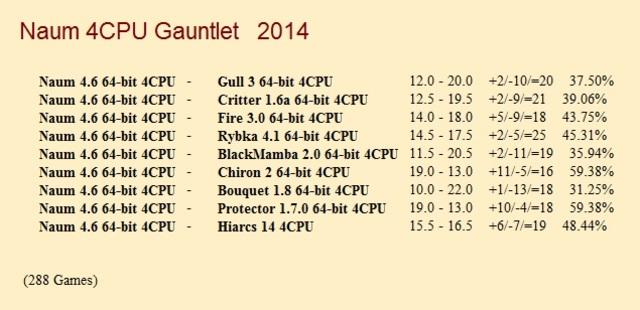 Naum 4.6 64-bit 4CPU Gauntlet for CCRL 40/40 Naum_4_6_64_bit_4_CPU_Gauntlet