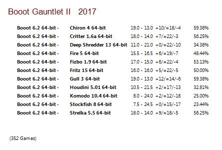 Booot 6.2 64-bit Gauntlets for CCRL 40/40 Booot_6.2_64-bit_Gauntlet_II
