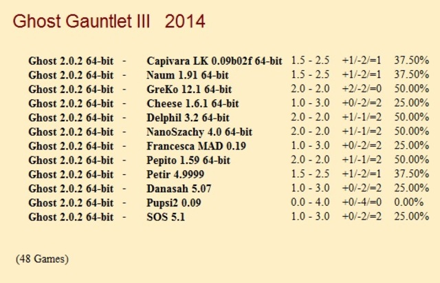 Ghost 2.0.2 64-bit Gauntlet for CCRL 40/40 Ghost_2_0_2_64_bit_Gauntlet_III