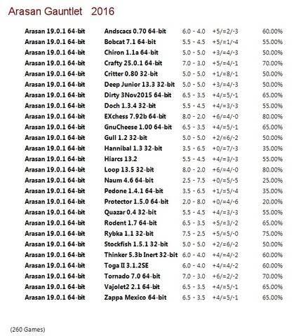 Arasan 19.0.1 64-bit Gauntlet for CCRL 40/40 Arasan_19_0_1_64_bit_Gauntlet