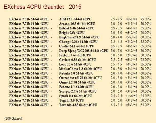 EXchess 7.71b 64-bit 4CPU Gauntlet for CCRL 40/40 EXchess_7_71b_64_bit_4_CPU_Gauntlet
