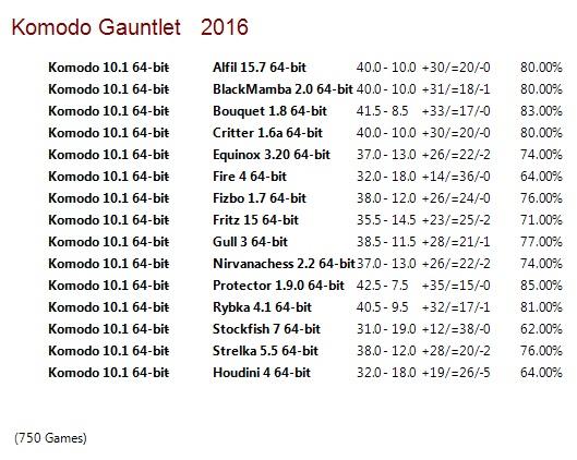 Komodo 10.1 64-bit Gauntlet for CCRL 40/40 Komodo_10_1_64_bit_Gauntlet