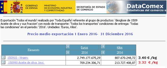 El mercado: CAMPAÑA 16/17 - Página 28 Precio_medio_exportaci_n_2016