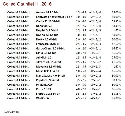 Coiled 0.4 64-bit Gauntlet for CCRL 40/40 Coiled_0_4_64_bit_Gauntlet_II