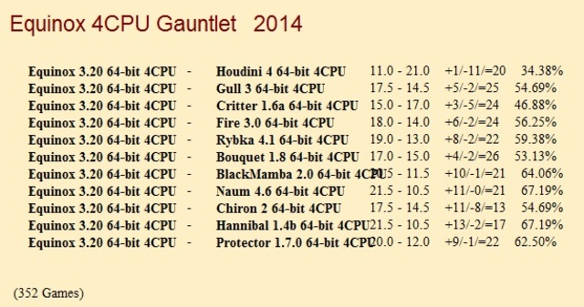 Equinox 3.20 64-bit 4CPU Gauntlet for CCRL 40/40 Equinox_3_20_64_bit_4_CPU_Gauntlet