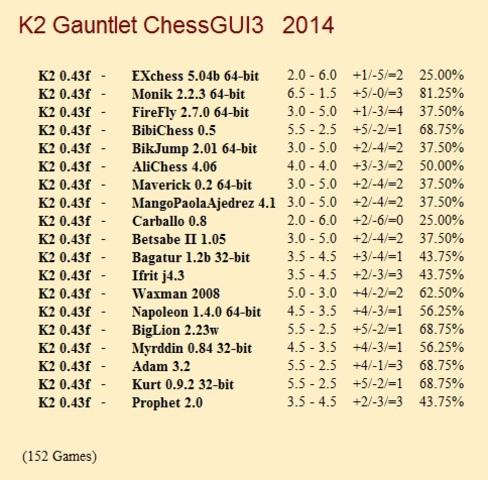 K2 0.43f Gauntlet for CCRL 40/40 K2_0_43f_Gauntlet