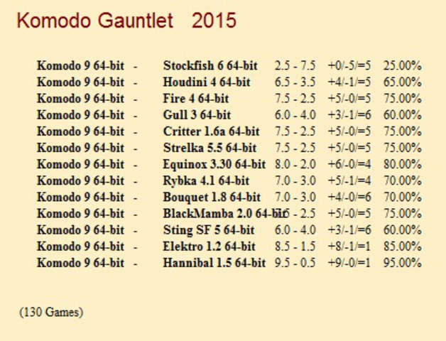 Komodo 9 64-bit 1CPU for CCRL 40/40 Komodo_9_64_bit_Gauntlet_1_130