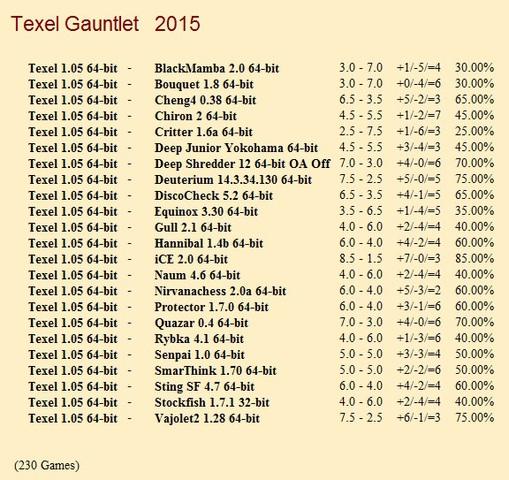 Texel 1.05 64-bit Gauntlet for CCRL 40/40 Texel_1_05_64_bit_Gauntlet