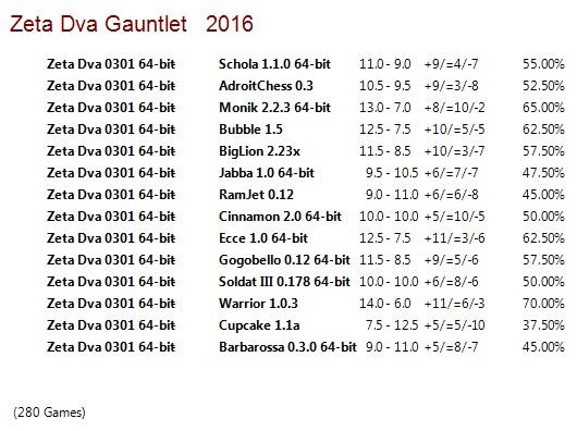 Zeta Dva 0301 64-bit Gauntlet for CCRL 40/40 Zeta_Dva_0301_64_bit_Gauntlet