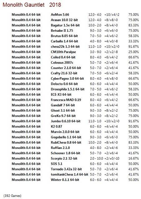 Monolith 0.4 64-bit Gauntlet for CCRL 40/40 Monolith_0.4_64-bit_Gauntlet