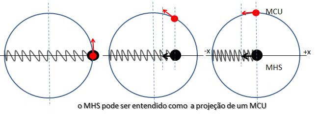 MHS - Ângulo de fase MHS