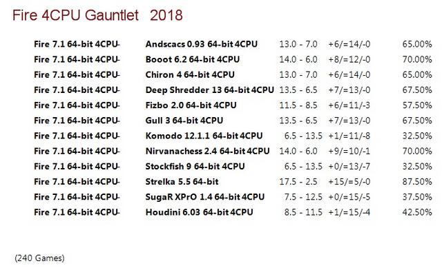 Fire 7.1 64-bit 4CPU Gauntlet for CCRL 40/40 Fire_7.1_64-bit_4_CPU_Gauntlet