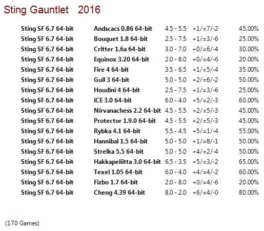 Sting SF 6.7 64-bit Gauntlet for CCRL 40/40 Sting_SF_6_7_64_bit_Gauntlet_Top_GM_8move