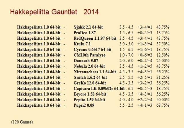 Hakkapeliitta 1.0 64-bit Gauntlets for CCRL 40/40 Hakkapeliitta_1_0_64_bit_Gauntlet