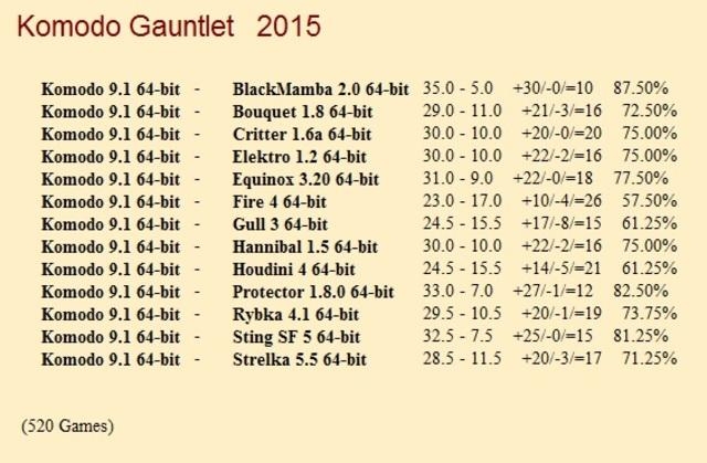 Komodo 9.1 64-bit 1CPU Gauntlet for CCRL 40/40 Komodo_9_1_64_bit_Gauntlet_1_520